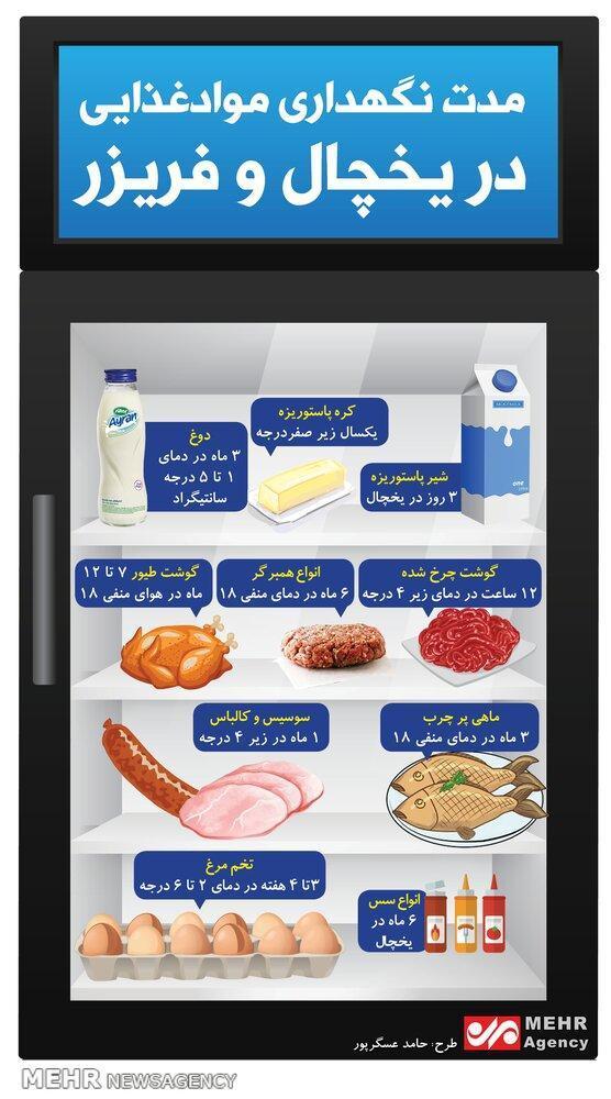 مدت زمان نگهداری مواد غذایی در یخچال و فریز چقدر است؟